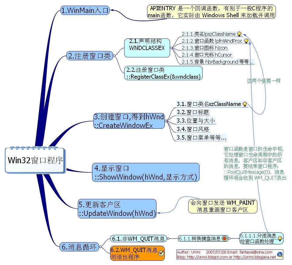 Win32窗口程序生命周期思维导图